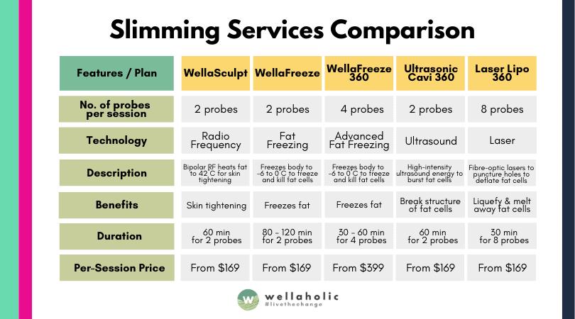 Wellaholic Infographics - slimming comparison 003